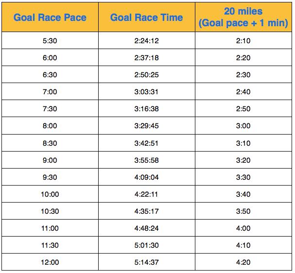 Marathon longest run
