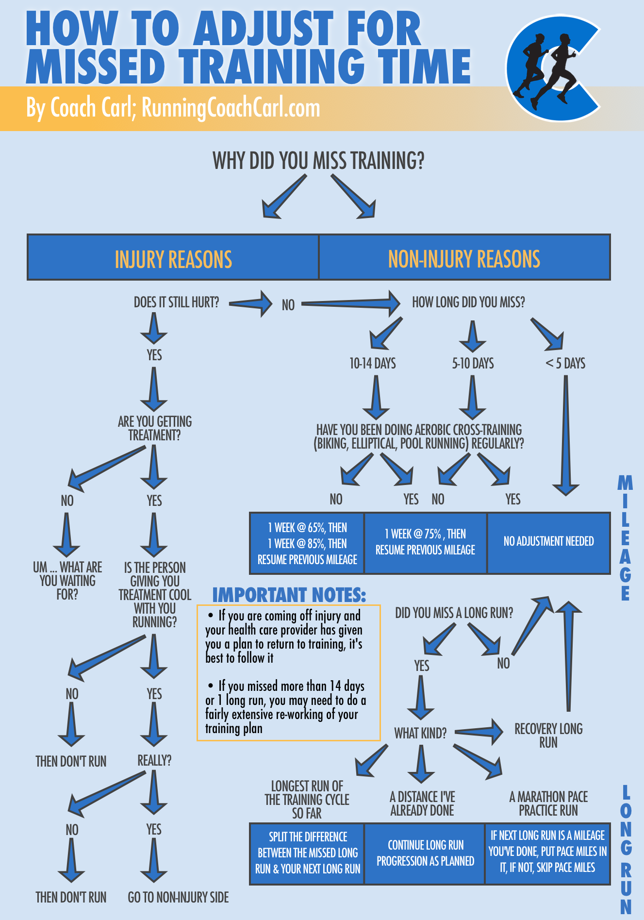 AdjustTraining-FlowChart